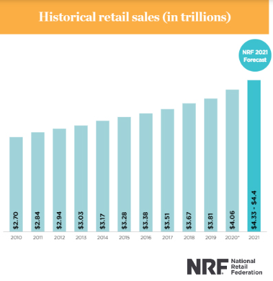 NRF historial retail sales in the US