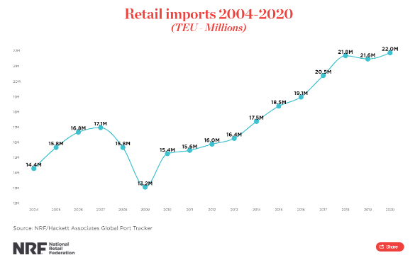 NRF Retail Imports 2004-2020